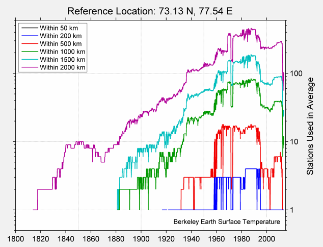 73.13 N, 77.54 E Station Counts