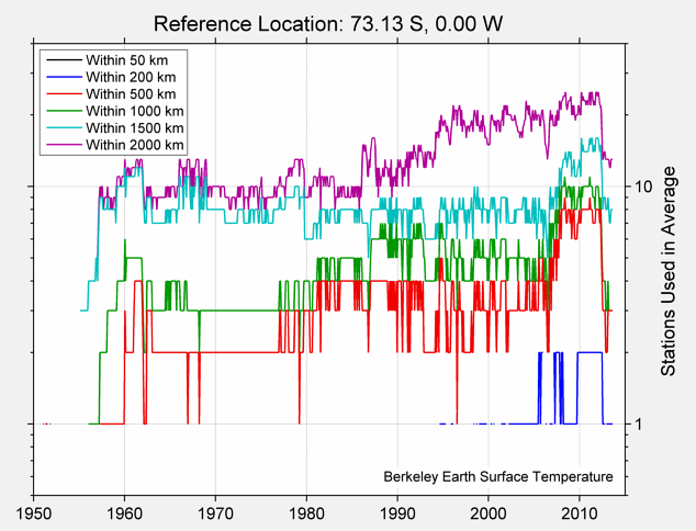73.13 S, 0.00 W Station Counts