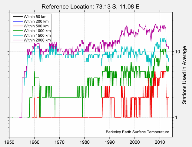 73.13 S, 11.08 E Station Counts