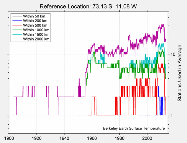 73.13 S, 11.08 W Station Counts