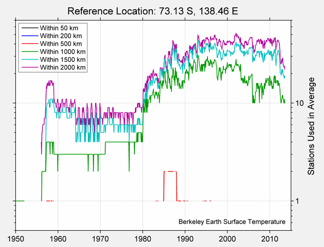 73.13 S, 138.46 E Station Counts