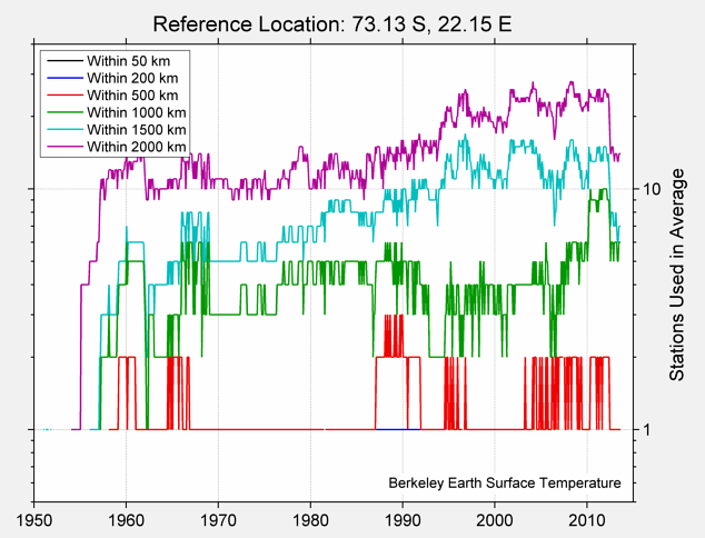 73.13 S, 22.15 E Station Counts