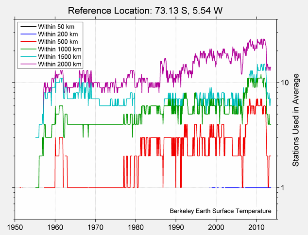 73.13 S, 5.54 W Station Counts