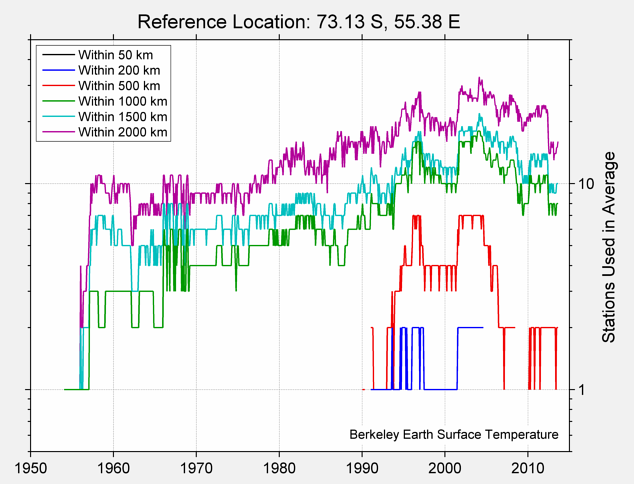 73.13 S, 55.38 E Station Counts