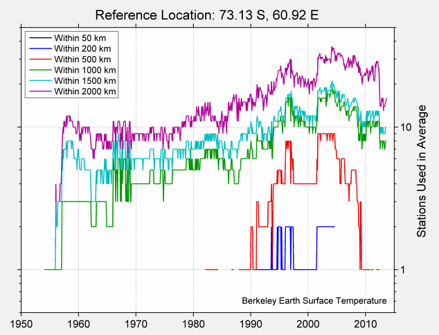 73.13 S, 60.92 E Station Counts