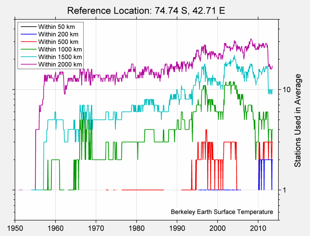 74.74 S, 42.71 E Station Counts