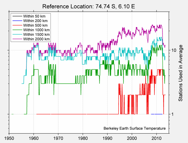 74.74 S, 6.10 E Station Counts