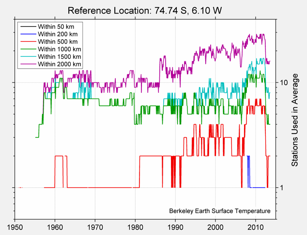 74.74 S, 6.10 W Station Counts