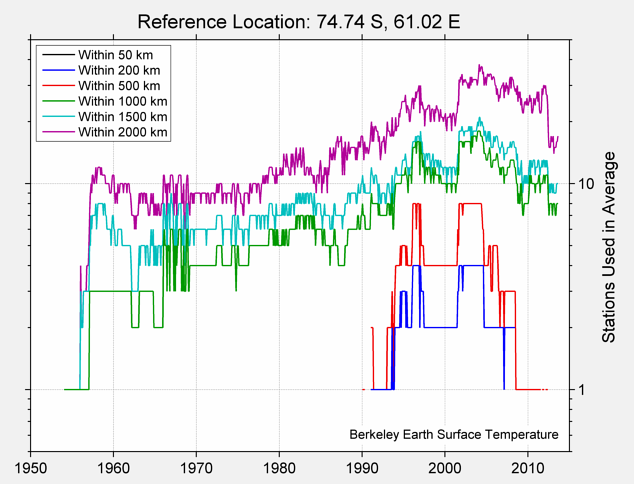 74.74 S, 61.02 E Station Counts