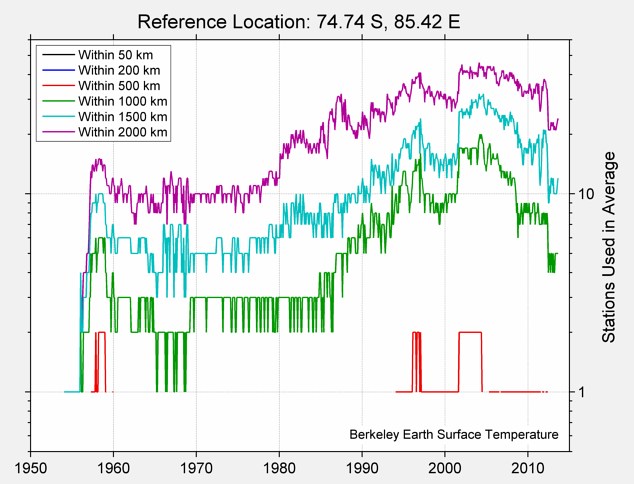 74.74 S, 85.42 E Station Counts