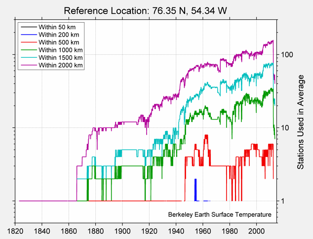 76.35 N, 54.34 W Station Counts