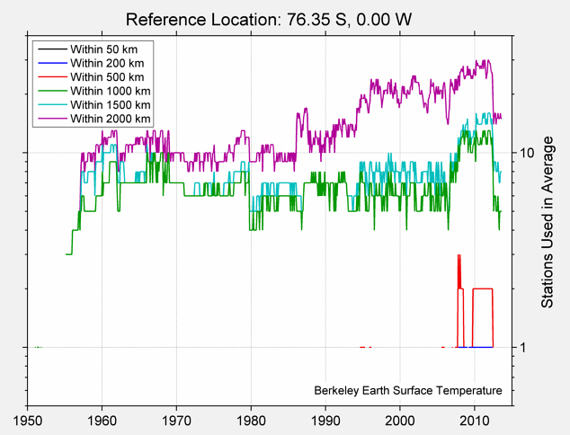 76.35 S, 0.00 W Station Counts