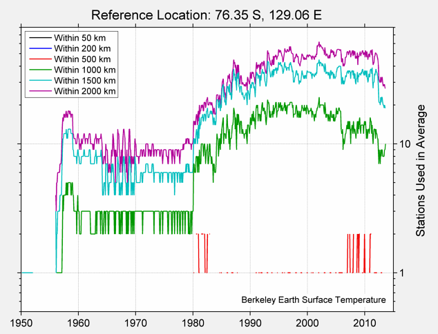 76.35 S, 129.06 E Station Counts