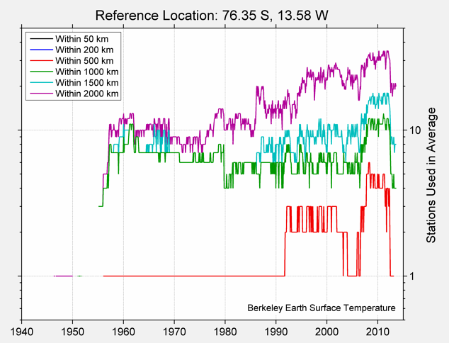 76.35 S, 13.58 W Station Counts
