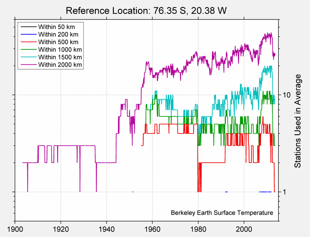 76.35 S, 20.38 W Station Counts