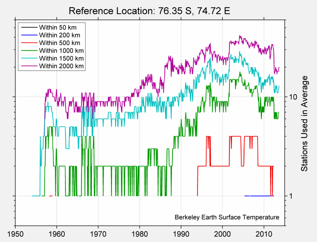 76.35 S, 74.72 E Station Counts