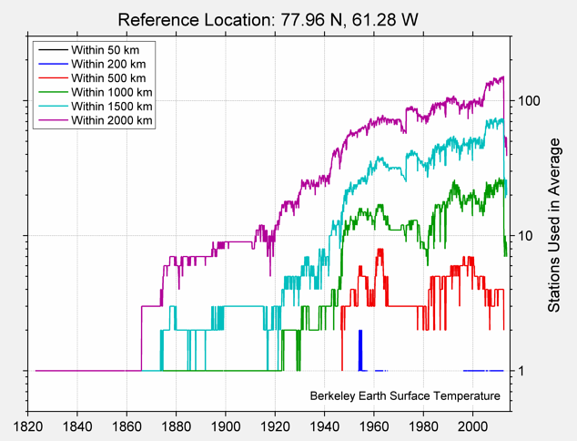 77.96 N, 61.28 W Station Counts