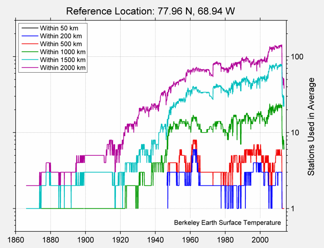 77.96 N, 68.94 W Station Counts