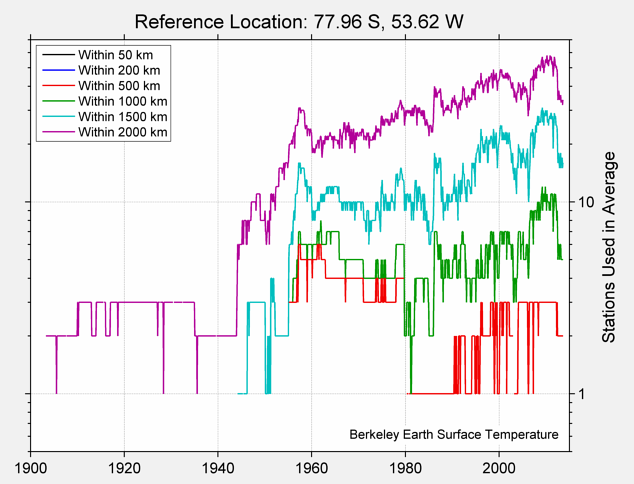 77.96 S, 53.62 W Station Counts