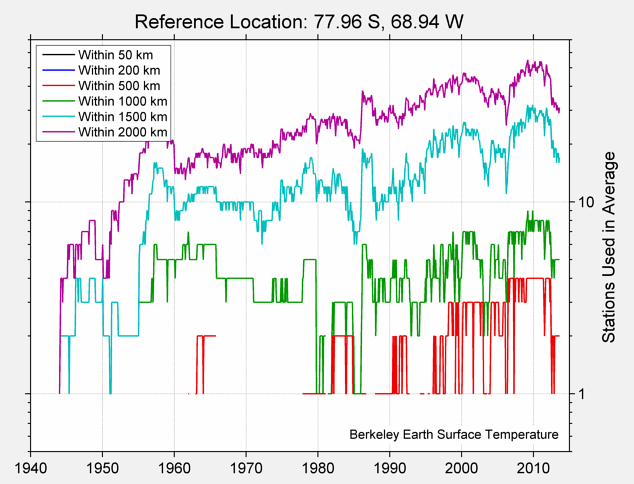 77.96 S, 68.94 W Station Counts