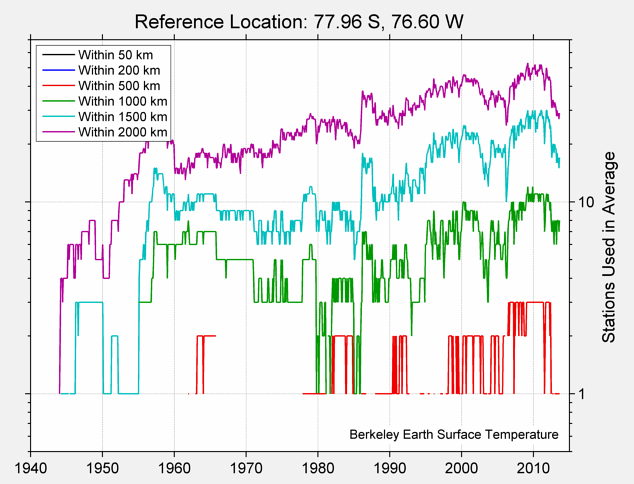 77.96 S, 76.60 W Station Counts