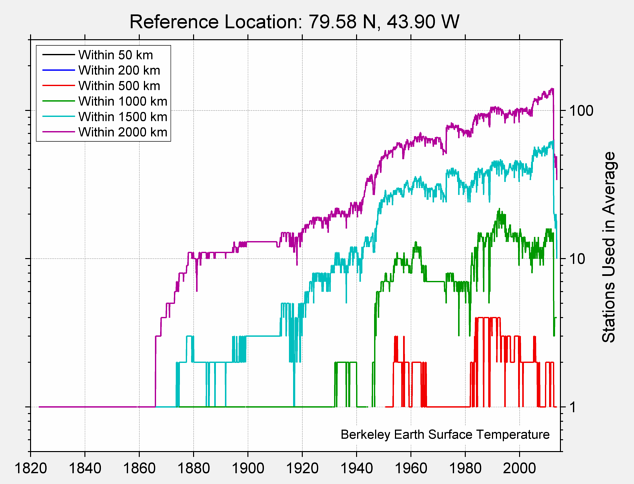 79.58 N, 43.90 W Station Counts