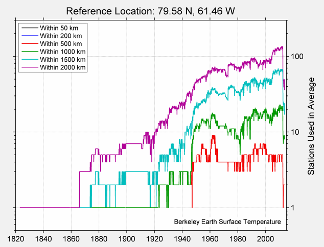 79.58 N, 61.46 W Station Counts