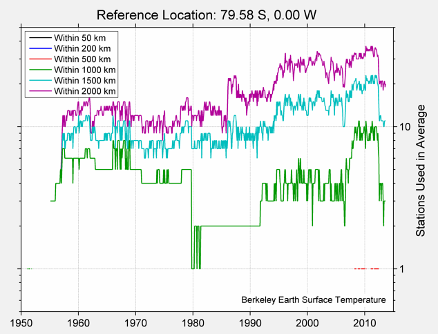 79.58 S, 0.00 W Station Counts