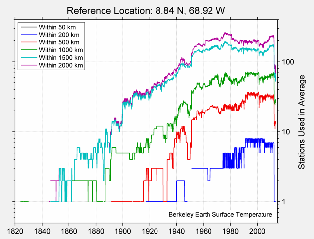 8.84 N, 68.92 W Station Counts