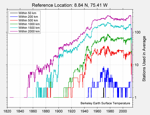 8.84 N, 75.41 W Station Counts