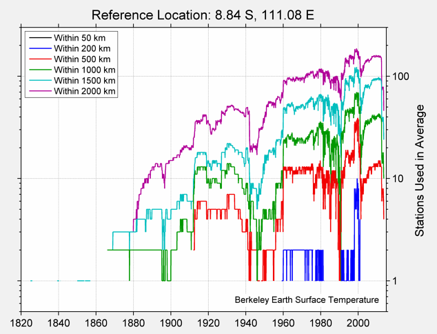 8.84 S, 111.08 E Station Counts