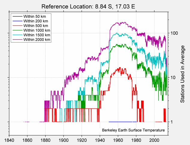 8.84 S, 17.03 E Station Counts