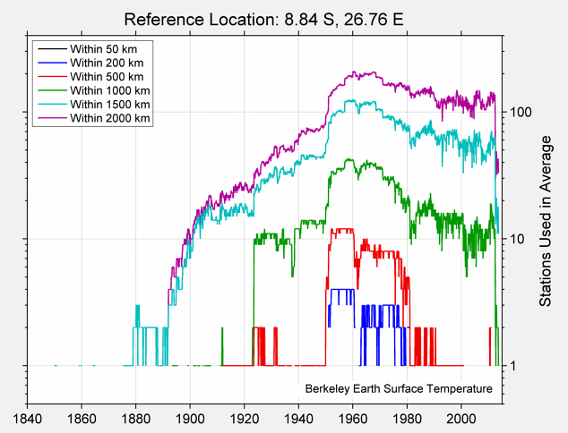 8.84 S, 26.76 E Station Counts