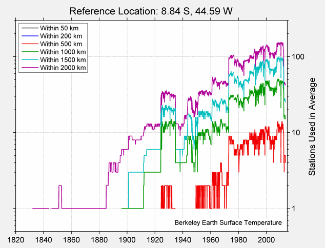 8.84 S, 44.59 W Station Counts