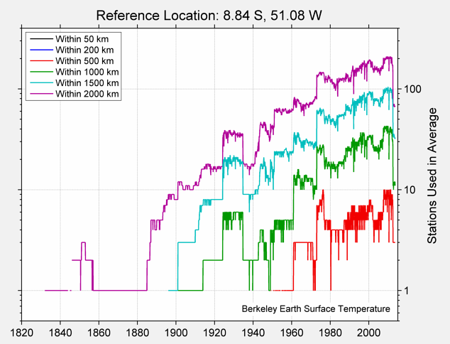 8.84 S, 51.08 W Station Counts