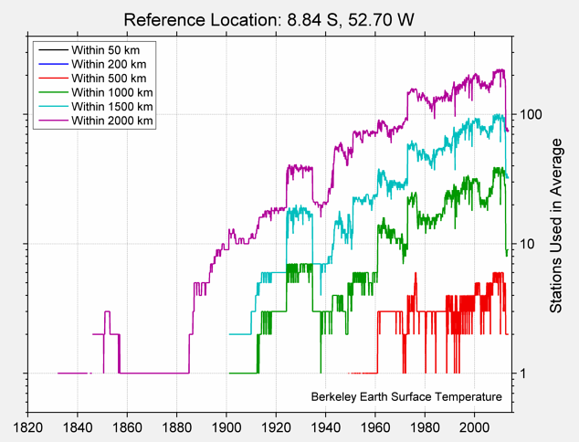 8.84 S, 52.70 W Station Counts