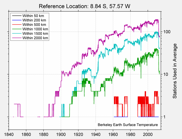 8.84 S, 57.57 W Station Counts