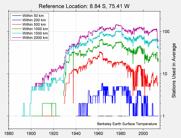 8.84 S, 75.41 W Station Counts