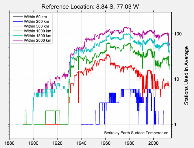 8.84 S, 77.03 W Station Counts