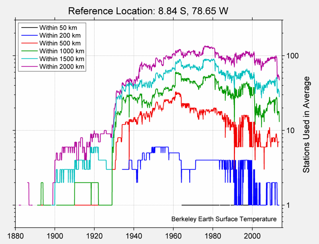 8.84 S, 78.65 W Station Counts
