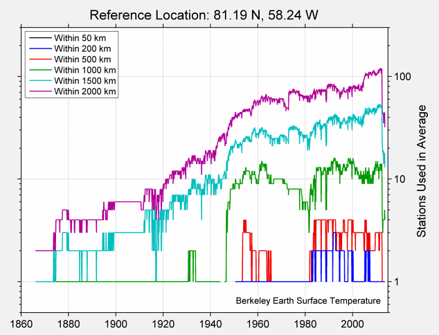 81.19 N, 58.24 W Station Counts