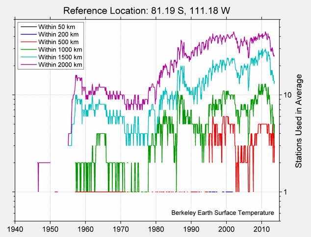 81.19 S, 111.18 W Station Counts