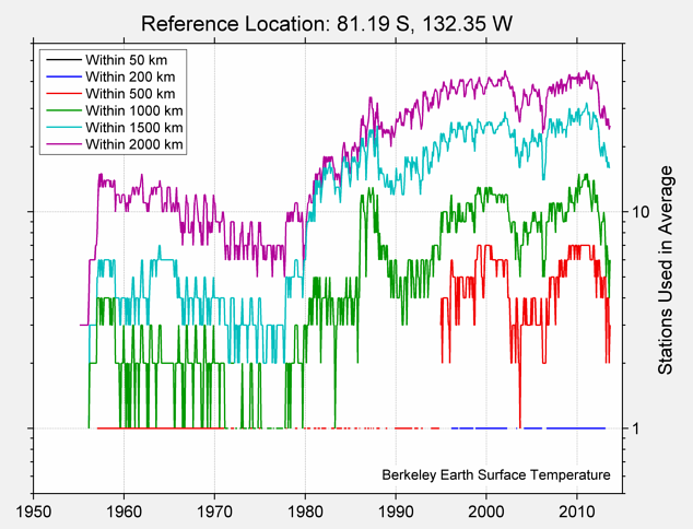 81.19 S, 132.35 W Station Counts