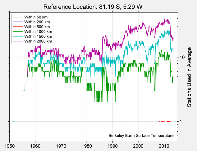 81.19 S, 5.29 W Station Counts