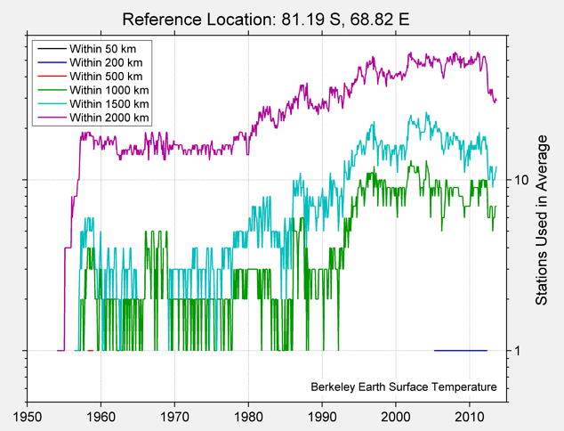 81.19 S, 68.82 E Station Counts