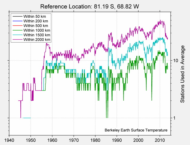 81.19 S, 68.82 W Station Counts