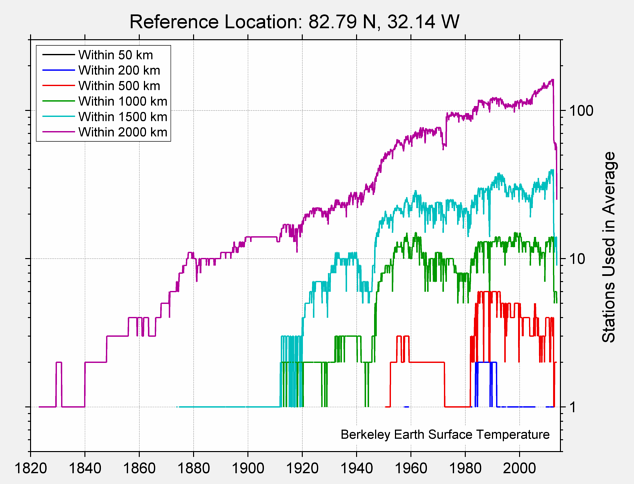 82.79 N, 32.14 W Station Counts