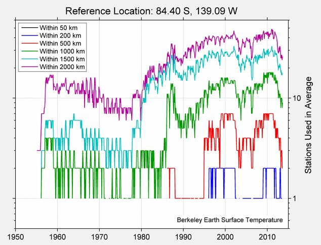 84.40 S, 139.09 W Station Counts