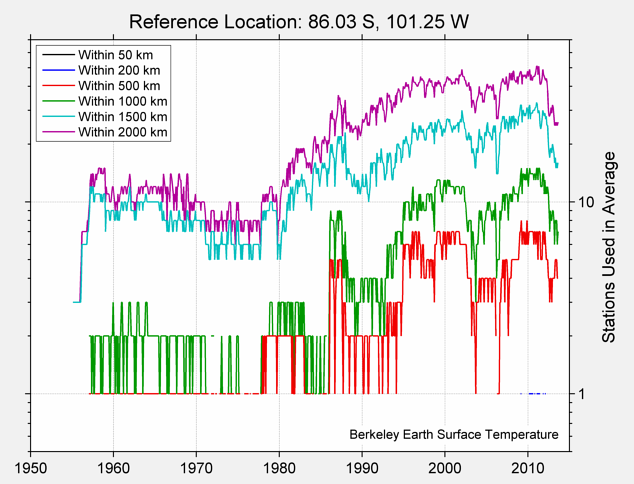 86.03 S, 101.25 W Station Counts