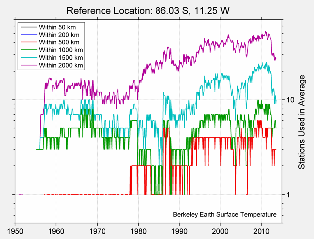 86.03 S, 11.25 W Station Counts